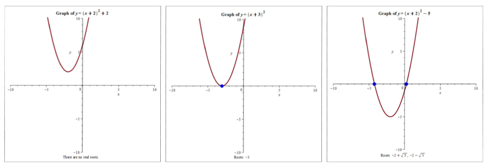 Root of quadratic equations graphs