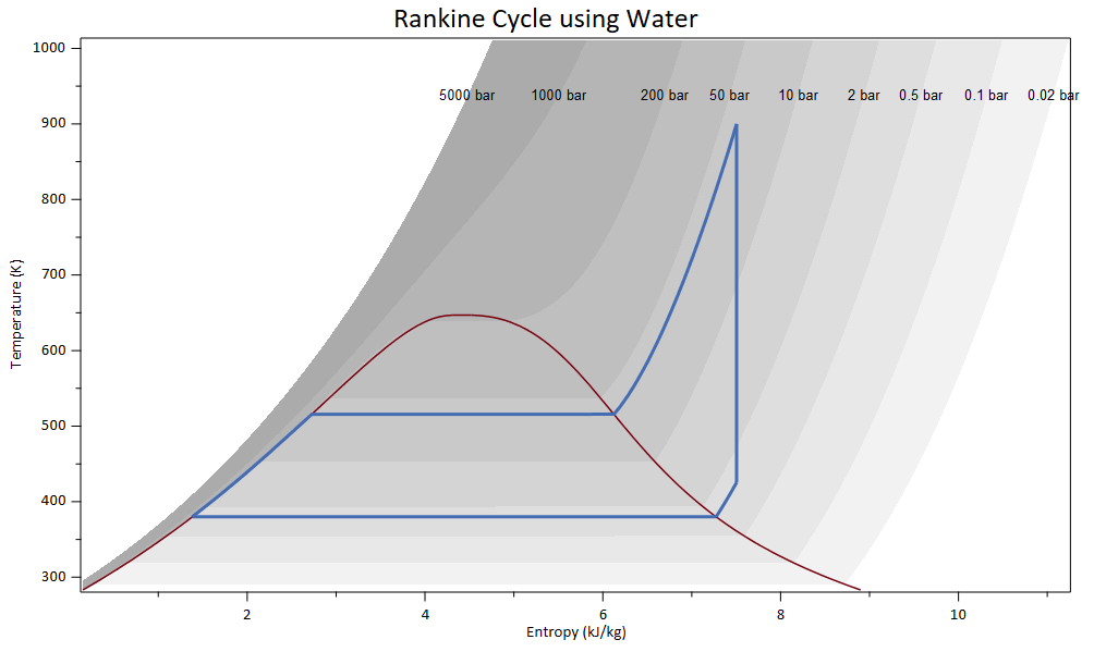 Rankine Cycle