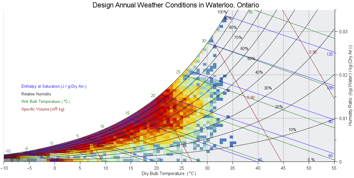 Psychrometric Chart with Annual Weather Conditions